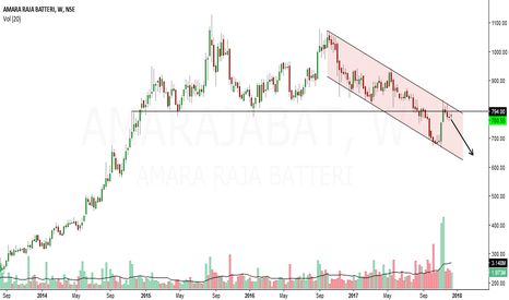 AMARAJABAT: amara raja battery looks bearish in medium term
