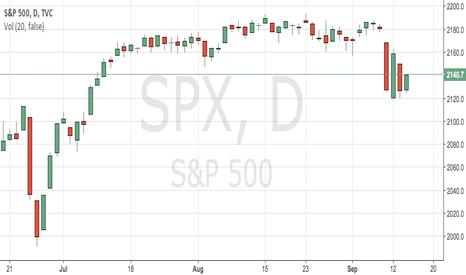 SPX: SPX 618 fibonacci retracement level that must break
