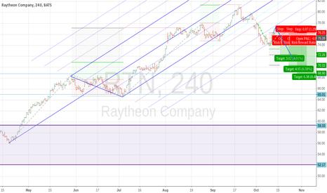 RTN: Raytheon (RTN) - short US intervention in Syrian