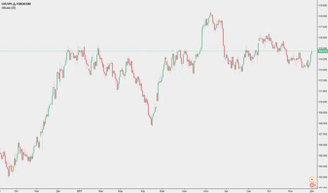 CHFJPY: Продажа валютной пары CHF/JPY с текущих
