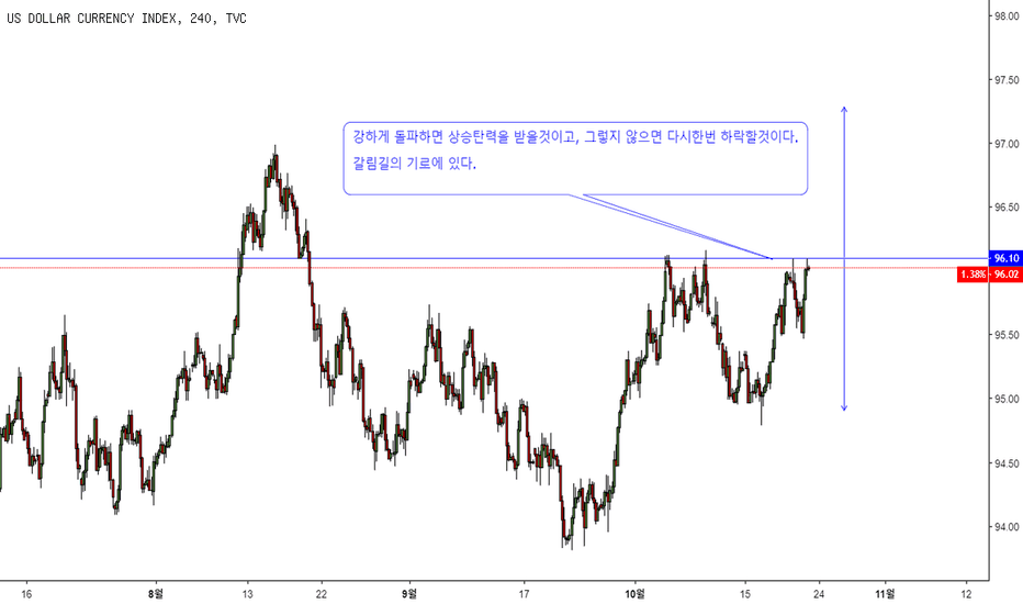 DXY: DXY 분석