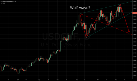 USDCHF: USDCHF Wolf wave pattern