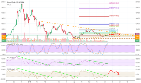 BTCUSD: Mid term movement - planning for the next drop