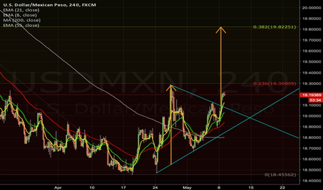 USDMXN: 4hr triangle breakout targets daily 382 @19.82
