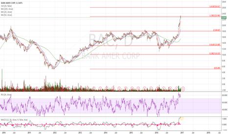 BAC: Sure, bullish chart, but do u really want to buy here?