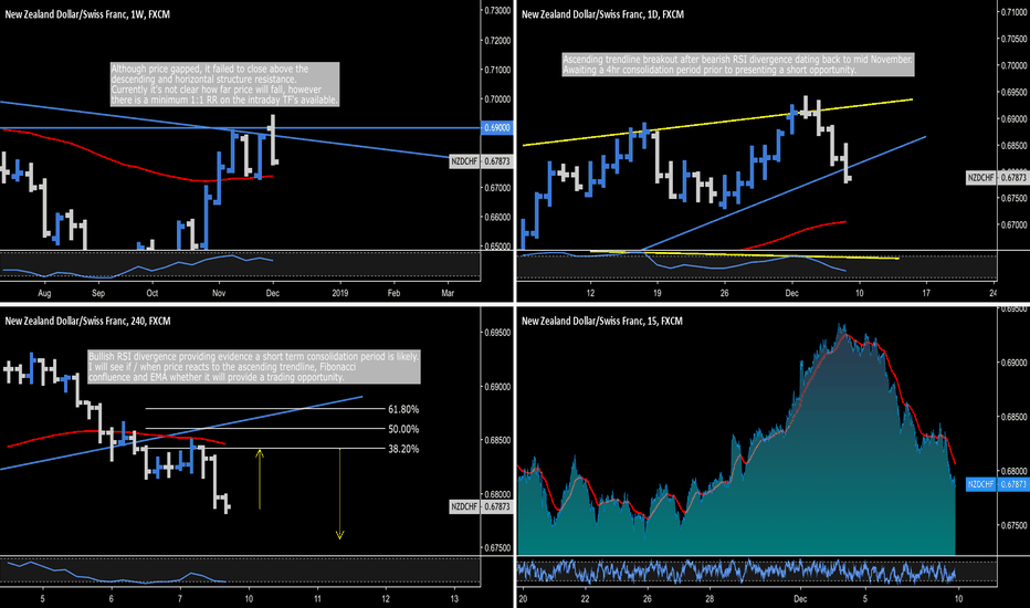 NZDCHF: NZD.CHF - Sell-Off Highly Probable