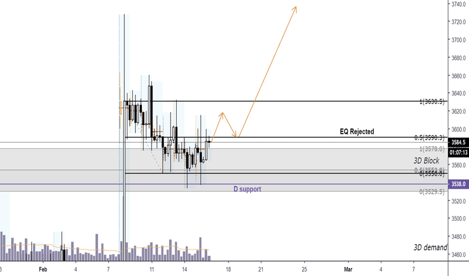 XBTUSD: BTC ranging continues, time for a pump?