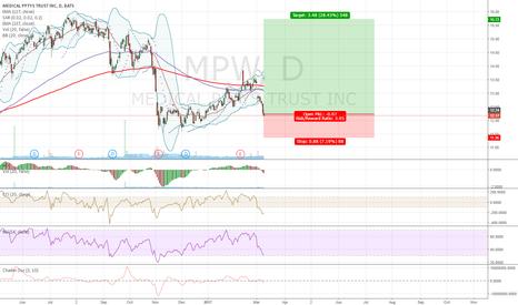 MPW: $LONG $MPW