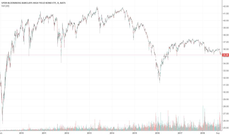 JNK: Too weak from bond market
