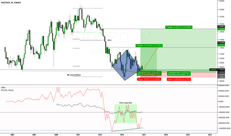 AUDNZD: A/N diamond bottom reversal.