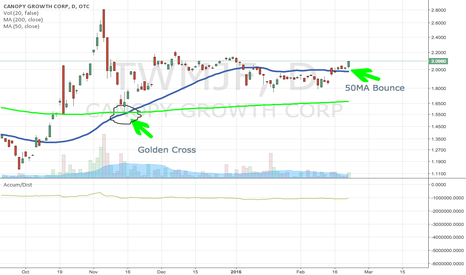 TWMJF: $CGC $TWMJF Golden Cross + 50MA Bounce + News - Tweed Inc.