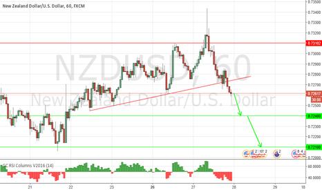 NZDUSD: Under pressure
