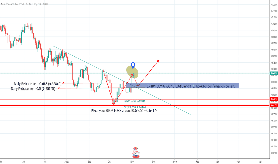 NZDUSD: NZDUSD Bullish waiting for retracement