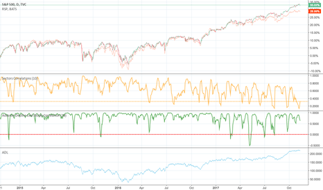 SPX: SPX and sectors correlations 10 day Period