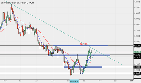 AUDUSD: AUDUSD Looking Bullish