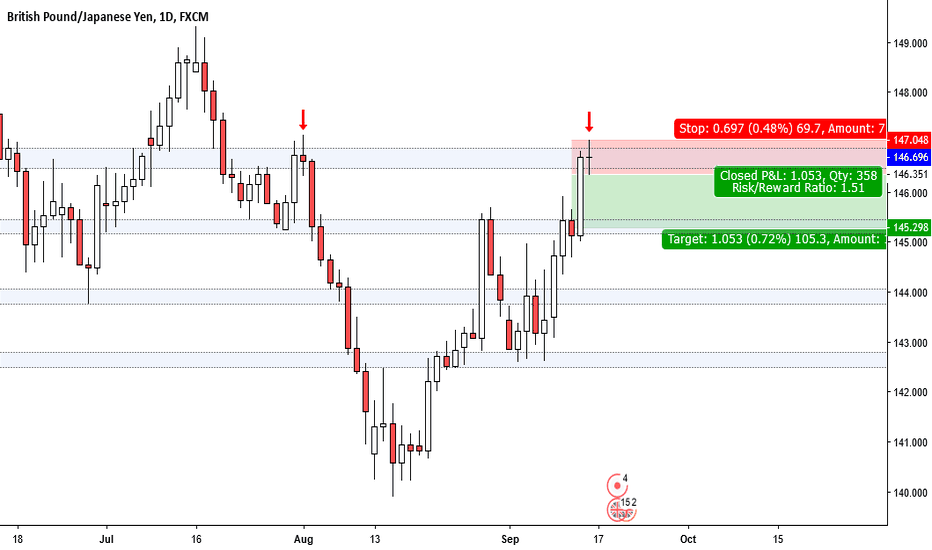 GBPJPY: GBPJPY approaching resistance and forming doji...