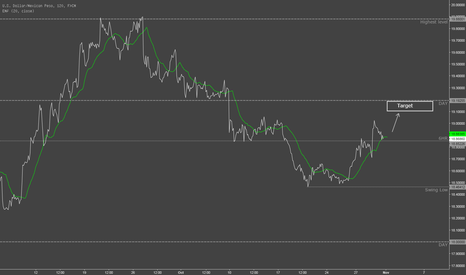 USDMXN: Long with confirmation