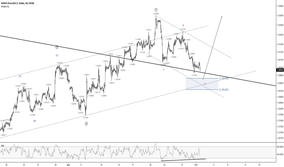 GBPUSD: GBPUSD - Opportunities to Buy Up the Pound