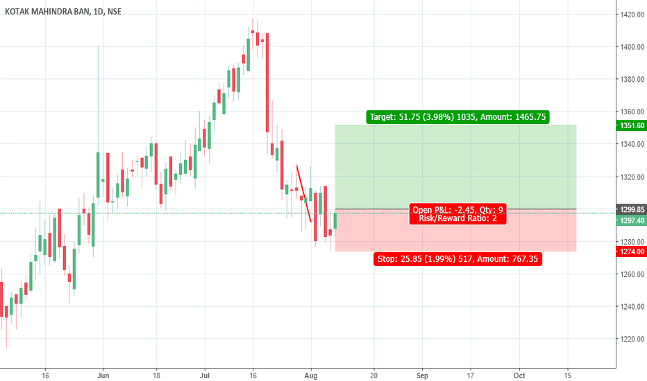 KOTAKBANK: buy above pdh kotak bank