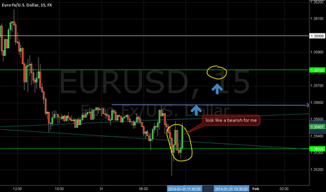 EURUSD: eur usd pretty bearish for me