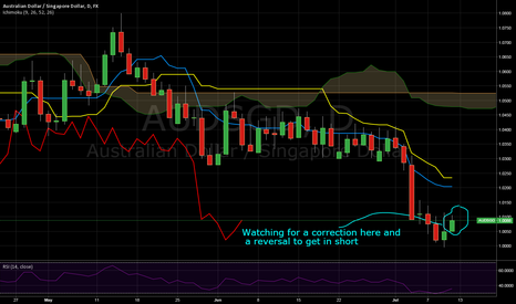 AUDSGD: Possible opening to get short AUD/SGD