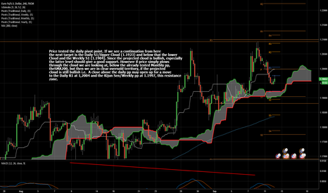 EURUSD: Daily Pivot Point Tested. Intra Day Outlook.