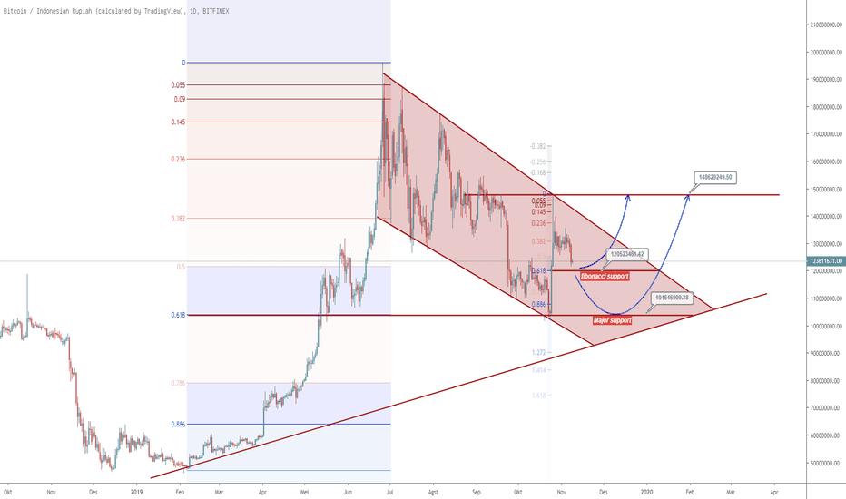 bitcoin indonesia graph