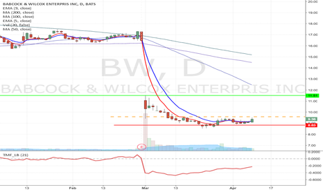 BW: BW - Fallen angel type Momentum Long from $9.56 to $11.53