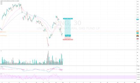UNG: $UNG $UGAZ -- 61.8% Fibonacci retracement entry