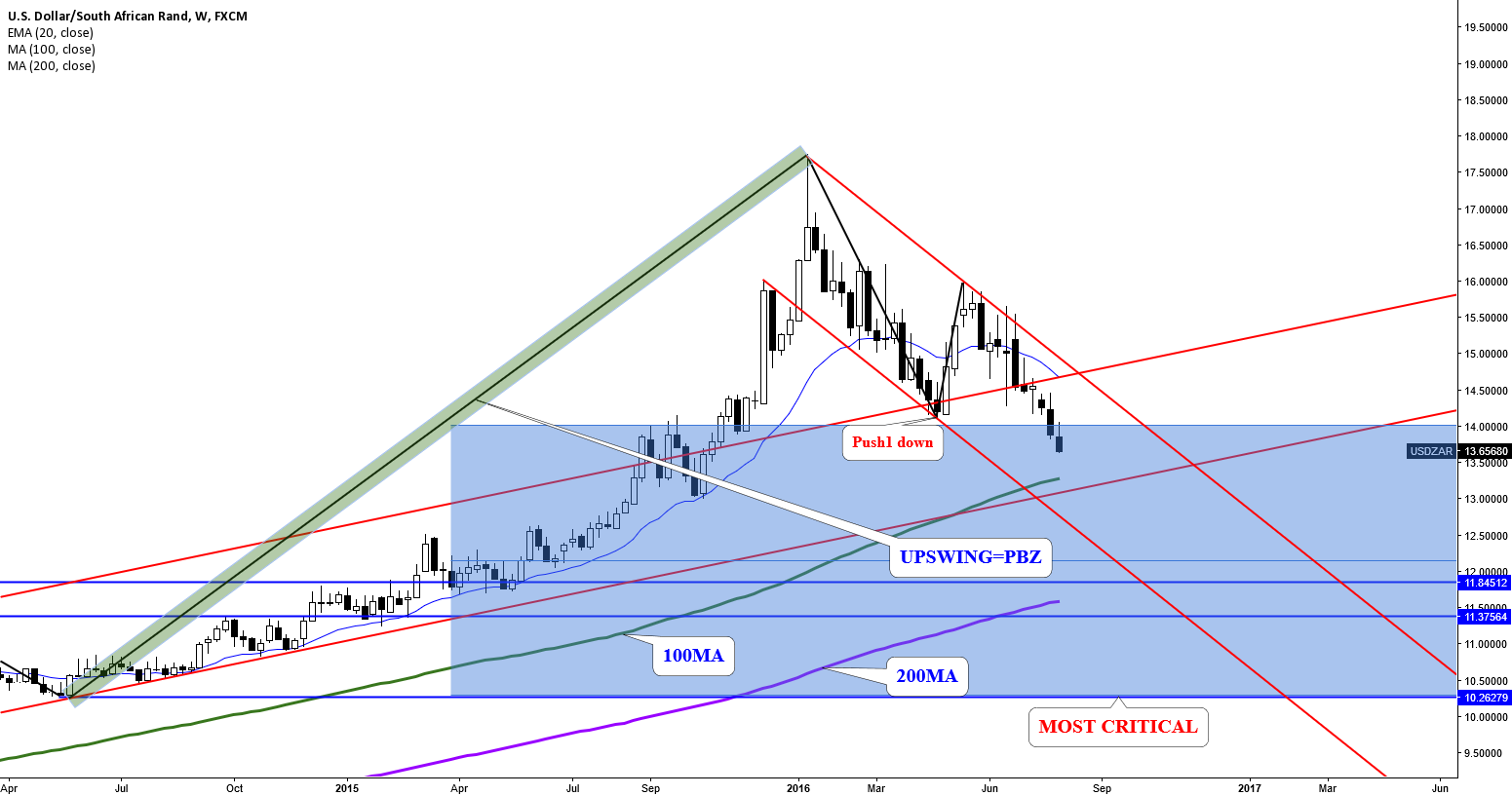 USDZAR: IN CORRECTIVE PHASE. PUSH2 UNDERWAY