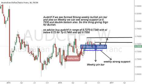 AUDCHF: Audchf buy advice on Weekly bullish pin bar