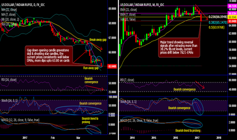 USDINR: Is it trend reversal for USD/INR? Forms run-away gap