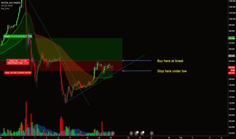 XBTEUR: Bitcoin/Euro Long on break of daily highs - XBT/EUR