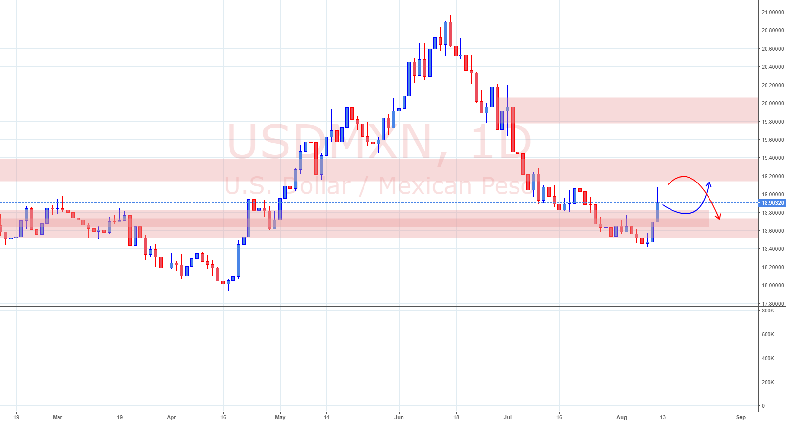 View On USD MXN 11 8 18