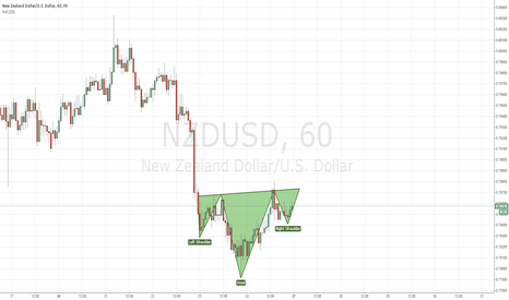 NZDUSD: NZD/USD HEAD AND SHOULDER FORMATION LONG