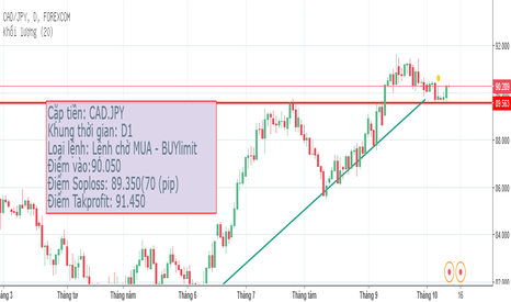CADJPY: Buy Limit CADJPY