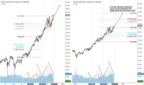 QQQ: Nasdaq QQQ's on the move to 200 by years end..?