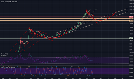 BTCUSD: Bitcoin Price Channel Idea - Where is the Bottom?