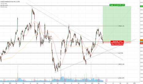 ACAD: LONG ACAD ON BREAKOUT RETEST FROM 200MA