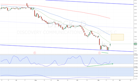 DISCK: DISCK Stochastic Divergence Channel Line Bounce
