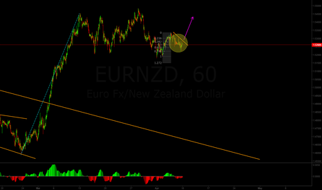 EURNZD: Long EUR/NZD opportuinity