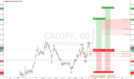 CADJPY: CAD/JPY long very good target .
