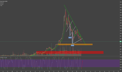 BTCUSD: DOUBLE BOTTOM BEFORE CAPITULATION?!