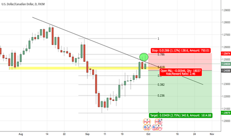 USDCAD: USDCAD bull run over?