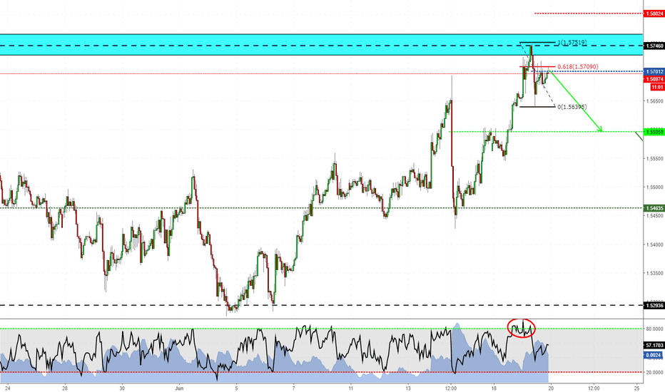 EURAUD: Short trade on EURAUD