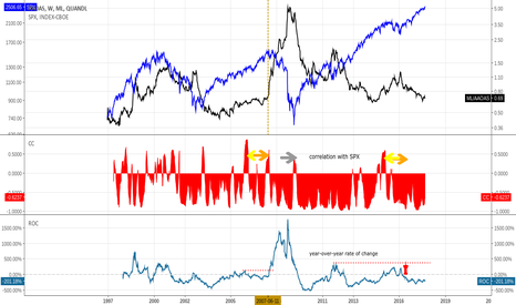 ML/AAOAS: BofA AA Corp Bond Spread vs. S&P500, SPX Correlation, ROC (%Chg)