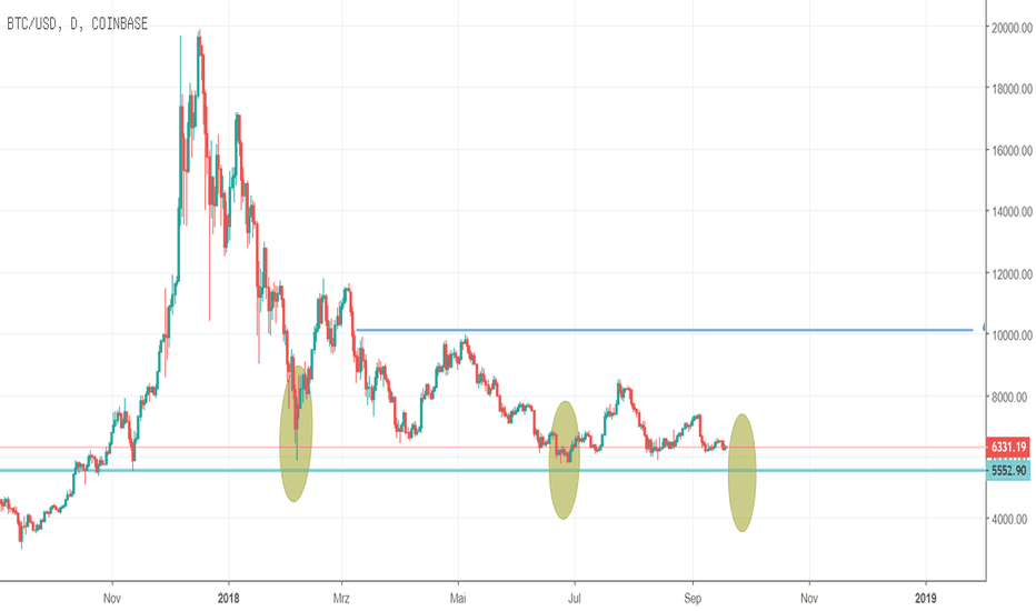 BTCUSD: BTC-Situation