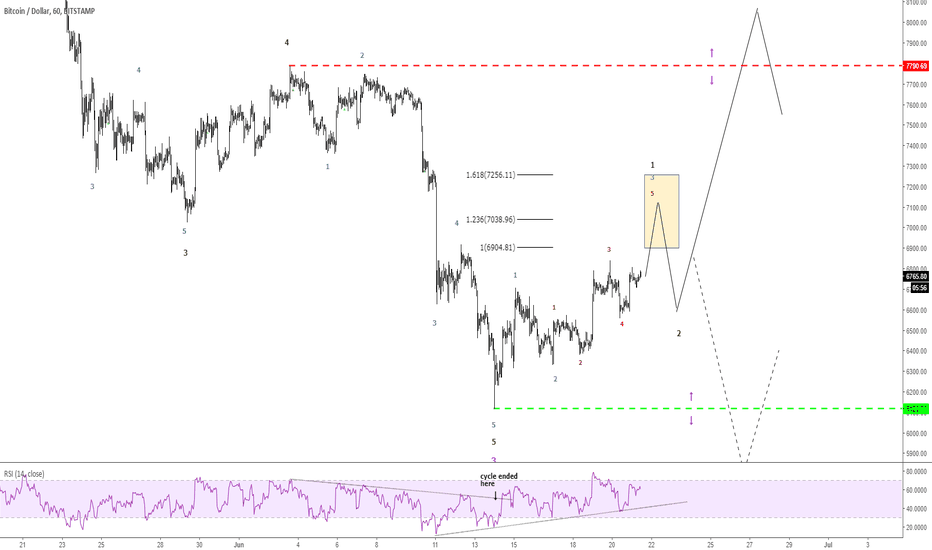 BTCUSD: BTCUSD 1H relief before another round? or we had enough?