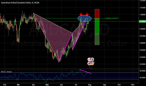 "AUDCAD: ""DOUBLE TOP BAT"" ON AUDCAD"