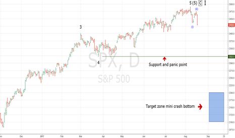 SPX: Prelude to a Stock Market Mini Crash?